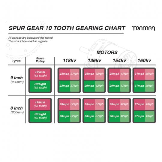 Закрытый зубчатый привод TRAMPA SPUR GEAR DRIVE